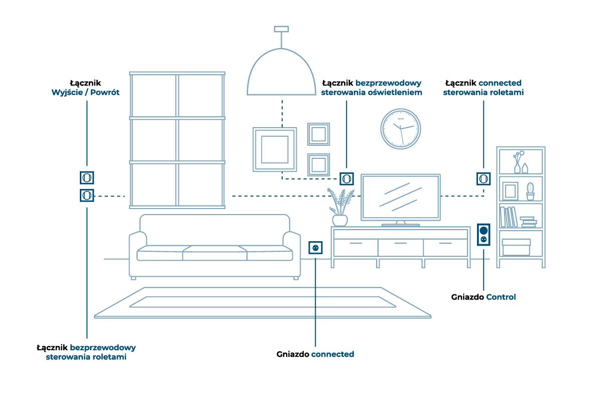 Okablowanie elektryczne podłączenie zasilania do domu mobilnego